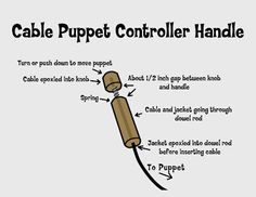 Creative Construction: How to make a cable puppet control handle. {This will help me make that raven-lord bird puppet}
