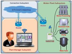 Online Monitoring and Controlling #WaterPlant System Based on #IoT #CloudComputing and #Arduino