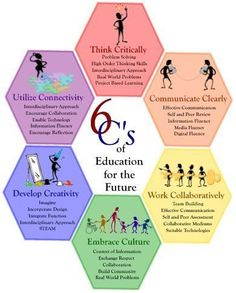 The 6 C's of Education for the 21st Century - Infogram, charts & infographics