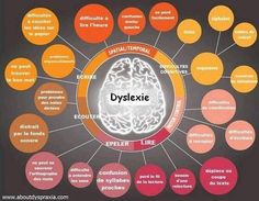 Pediatric Therapy Corner: What are Dyslexia, Dyscalculia, Dyspraxia and Dysgraphia? Speech Language Pathology, Speech And Language, Occupational Therapy, Speech Therapy, Learning Support, School Psychology, Learning Disabilities, Teaching, Dyslexia Signs Of