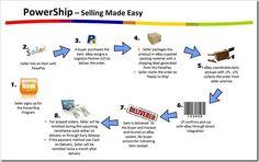 Ebay Launches PowerShip – Ebay Sellers Dream internet ecommerce