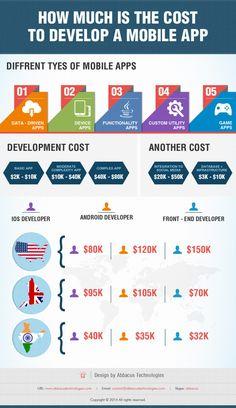 Coste de desarrollo APP móvil: USA vs UK vs India #infografia #infographic #software
