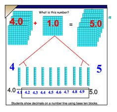 Concrete way to show decimals (tenths) on a number line~~~~~~ JANCY..Teaching Students to Understand Math~ ~