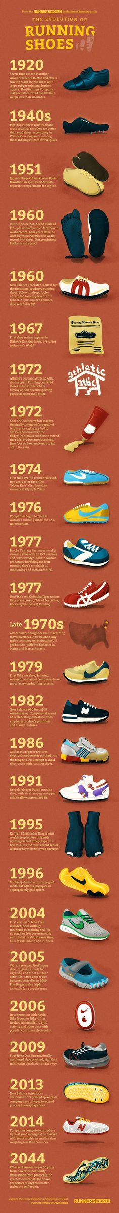 A Brief History of the Running Shoe http://www.runnersworld.com/running-shoes/a-brief-history-of-the-running-shoe