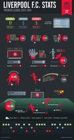 ♠ #LFC Stats in Premier League 2013/2014 Season #Stats #Analysis #Infographhic