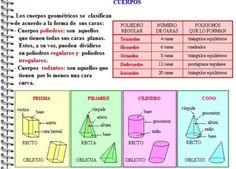 Contenidos de matemáticas de sexto de primaria: BLOQUE IV CUERPOS GEOMÉTRICOS