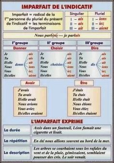 Learning French or any other foreign language require methodology, perseverance and love. In this article, you are going to discover a unique learn French method. French Verbs, French Grammar, French Phrases, French Expressions, French Language Lessons, French Language Learning, French Lessons, Spanish Lessons, Spanish Language