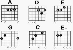 Chords In Electric Guitar : free guitar chord chart for beginners i 39 m gonna play the guitar pinterest free guitar ~ Hamham.info Haus und Dekorationen