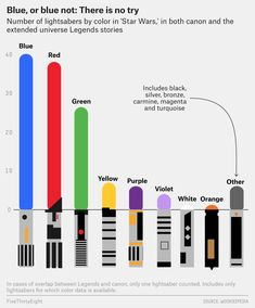 data visualization : Heres every color of every lightsaber in Star Wars in one chart [FiveThirtyEight] Star Wars Trivia, Star Wars Facts, Lightsaber Color Meaning, Lightsaber Colors, Purple Lightsaber, Legend Stories, Star Wars Light Saber, Science Classroom, Data Visualization