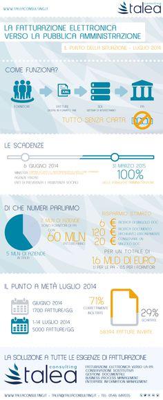 Un' infografica per vedere come sta andando la Fatturazione Elettronica verso la Pubblica Amministrazione. http://taleaconsulting.it/soluzioni-documentali/fatturazione-elettronica-pubblica-amministrazione/#infog
