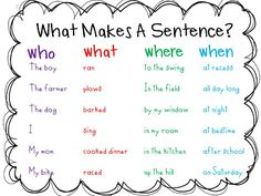 "Introduce only who and did what first- that's what makes a sentence. Change to ""did what."" Verbs are what we ""do."" Then to introduce prepositions add on where . Then to introduce adverbs change the when to ""when or how"" plus change the words in the column to quickly, slowly, yesterday, soon, tomorrow, etc."