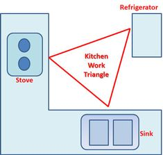 Type of kitchen work triangle. | Kitchen | Pinterest | Work triangle ...