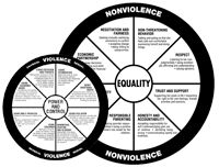 Great page with a number of PRINTABLE abuse wheels regarding domestic violence, teen dating violence, child abuse wheels, etc