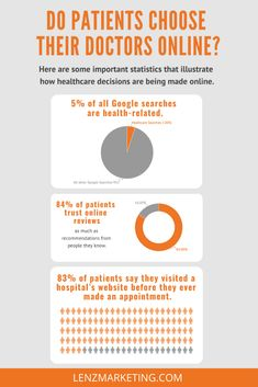 Do patients really choose their doctors and care team online? Yes!  For years, we've worked with our clients to generate successful campaigns that allow prospective patients to find them online at the right time, and with the right message.   Here are some important statistics that illustrate how healthcare decisions are being made online. #healthcare #healthcaremarketing #medicalmarketing Team Online, Online Reviews, Marketing, Statistics, Doctors, Health Care, Success, Messages, Reading