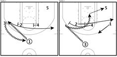 During Game 1 of the 2013 NBA Finals, the Miami Heat ran this play versus the San Antonio Spurs after a timeout in the 2nd quarter. Placing 3 capable scorers (Wade, Cole, Battier) into a screen the screener pick & roll action is very hard to guard because the defense did not want to over-help and give up an easy look.
