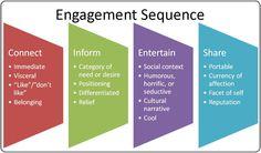 La Secuencia del Engagement en la web  Siguenos en Twitter: @amddominicana.  Inscripciones Gratis:http://amdrd.com/