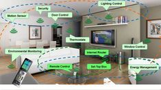 Home Automation Security Systems #smarthomesystem