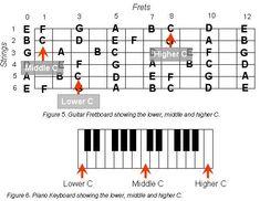 Guitar chord chart illustrates the 7 major guitar chords A