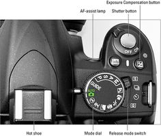 PHOTOGRAPHY101: Nikon D3100 Cheat Sheet