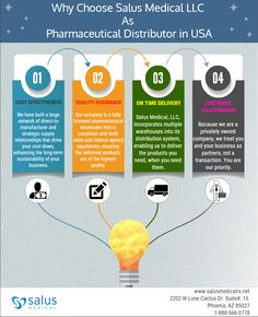 Connect with Salus Medical LLC as pharmaceutical distributor in USA for ON TIME DELIVERY, COST EFFECTIVENESS, QUALITY ASSURANCE and CUSTOMER RELATIONSHIP Supply Chain, Connection, Delivery, Medical, Relationship, Usa, Medicine, Relationships, U.s. States
