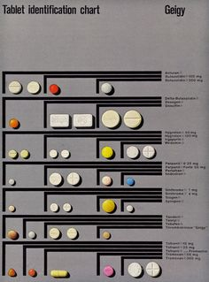 Geigy, Tablet identification chart, 1960s. Geigy Graphic Design from the UK. From the book Corporate Diversity: Swiss Graphic Design and Advertising by Geigy, 1940-1970 by Lars Müller. Maybe someone knows the designer. Source