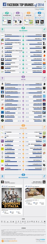 I migliori #brand italiani su #Facebook nel 2014 | Vincos Blog