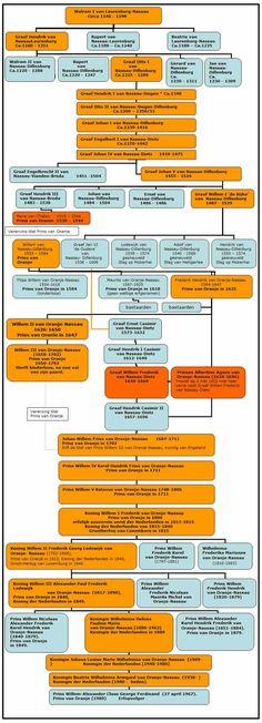 De Huizen van Oranje en Nassau - Prinsen van Oranje-Nassau I