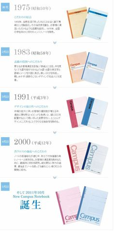 HISTORY OF Campus Notebook