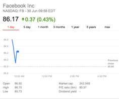 The Facebook stock price today is still sitting pretty at $86.17, which is still beating Walmart at $71.44. So Walmart is not as big as the social media kings, at least when it comes to the stock market valuation.