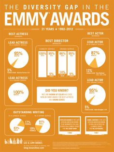"""And The Winner For 'Biggest Hint That Hollywood Is Twisted' Is... """"The DIversity Gap in the Emmy Awards"""""""