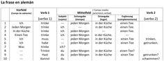 Gramática Alemana / Deutsche Grammatik https://www.facebook.com/groups/GramaticaAlemana.DeutscheGrammatik/