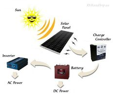 RV Solar System long article on solar power for a travel trailer.