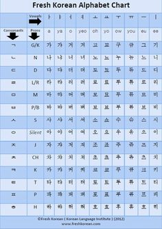 Fresh Korean Alphabet Chart