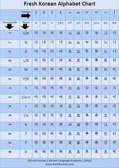 Fresh Korean Alphabet Chart