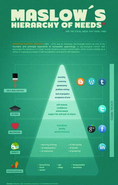 Not sure I agree with the associations of various social networks but... Maslow's Hierarchy of Needs