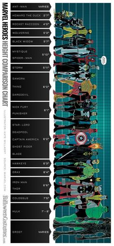 Comparación de la altura de superhéroes Marvel