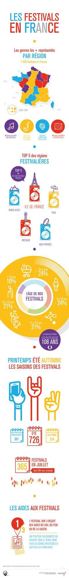 Infographie : les festivals français en chiffres