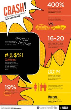 Interesting Facts About Car Crashes in America is an infographic. http://visual.ly/interesting-facts-car-crashes