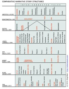 Comparative Narrative Story Structures - charted!