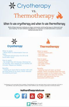 There is often confusion on when to use cryotherapy (cold therapy) and when to use thermotherapy (heat therapy) to help the body heal and recover. Both of these treatment methods are cheap, noninvasive, and drug free ways to relieve pain and aid in healing. For each method to be effective it is important to understand when to use each method and when not to.