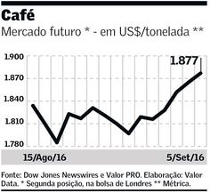 #BomDia com preços do #café em alta no mercado internacional. O motivo? Queda na oferta devido ao clima que impactou diretamente os maiores produtores mundiais: #Brasil e #asia #geekonomics #economia #economics