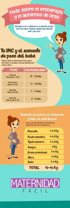 Aumento de peso en el embarazo (infografía)