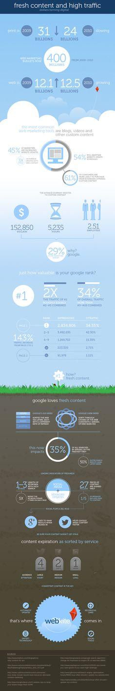 Google adora el contenido fresco #infografia #infographic #marketing #seo