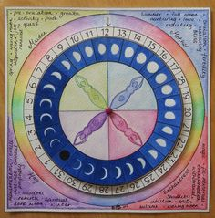 This helps dial you follow your monthly cycle,the moon and which of the 4 faze`s you are in.
