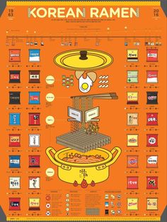 1609 Korean Ramen Infographic Poster on Behance Design Food, Menu Design, Layout Design, Infographic Examples, Creative Infographic, Infographic Posters, Health Infographics, Infographic Templates, Resume Templates