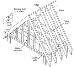 Rafter Calculator – Estimate Length And Cost To Replace Roof Rafters construction Gable Wall, Gable Roof, Roof Truss Design, Aluminum Pergola, Metal Pergola, Framing Construction, Load Bearing Wall, 3d Modelle, Roof Trusses