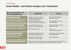 Social Media Audit, Analyse, Monitoring
