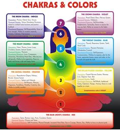 Chakras & Colors, foods to helpenergize these as well as info on what each means and is connected to . It's a great way of meditation