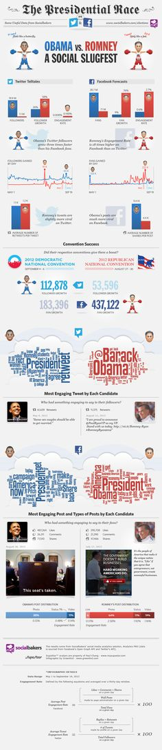 An infographic by SocialBakers shows that Obama is more of a Twitter guy while Romney prefers Facebook.
