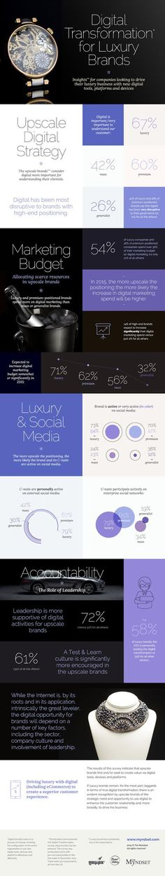 digital transformation for luxury brands v2
